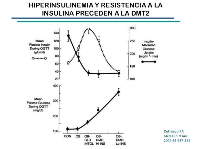 Identificación de resistencia a la insulina a través de la