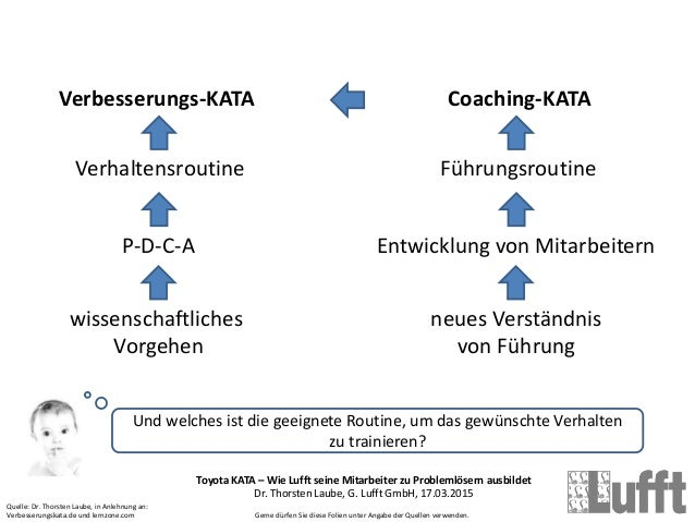 Toyota KATA – Wie Lufft seine Mitarbeiter zu Problemlösern ausbildet Dr. Thorsten Laube, G. Lufft GmbH, 17.03.2015 Gerne d...