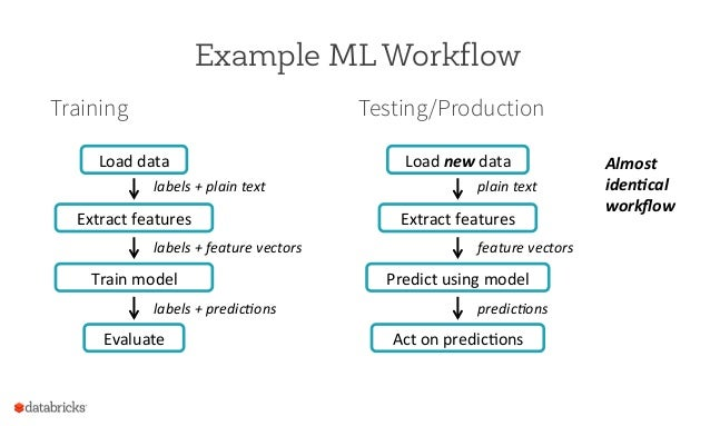 Practical Machine Learning Pipelines with MLlib