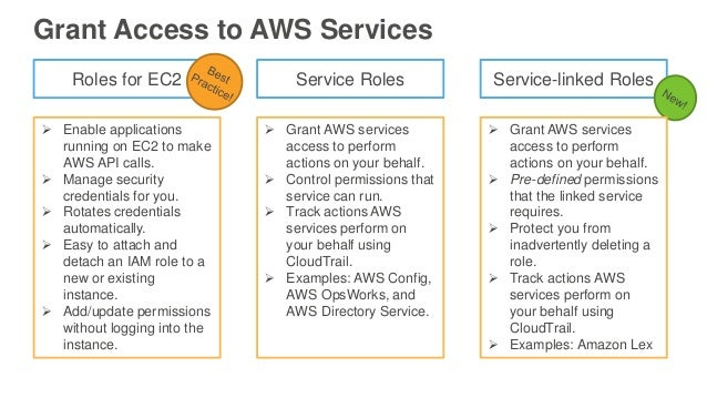 Best Practices for Using AWS Identity and Access Management