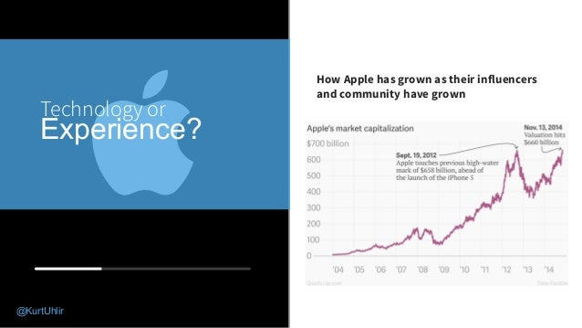 04 Technology or Experience? How Apple has grown as their influencers and community have grown @KurtUhlir