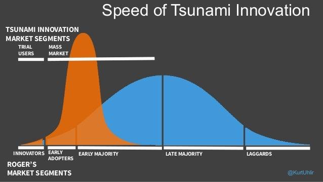 Speed of Tsunami Innovation TSUNAMI INNOVATION MARKET SEGMENTS TRIAL USERS MASS MARKET INNOVATORS EARLY ADOPTERS EARLY MAJ...