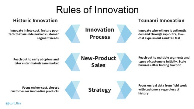 PORTFOLIORules of Innovation Innovate in low-cost, feature poor tech that an underserved customer segment needs Innovate w...