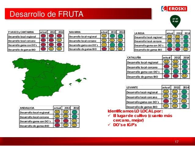 Desarrollo de FRUTA P.VASCO y CANTABRIA  actual  2013  2014  NAVARRA  Desarrollo local-regional  Desarrollo local-regional...