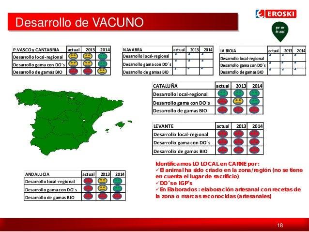 Desarrollo de VACUNO Desarrollo local-regional  NAVARRA actual Desarrollo local-regional  Desarrollo gama con DO´s  Desarr...