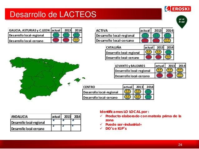 Desarrollo de LACTEOS GALICIA, ASTURIAS y C.LEON actual Desarrollo local-regional  2013  2014  ACTIVA Desarrollo local-reg...
