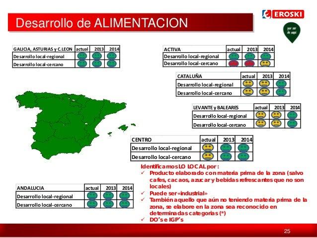 Desarrollo de ALIMENTACION GALICIA, ASTURIAS y C.LEON actual  2013  2014  ACTIVA Desarrollo local-regional Desarrollo loca...