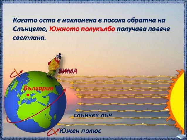 България  Южен полюс  Северен полюс  България  Поради наклона на  земната ос Слънцето  огрява еднакво  Северния полюс и  Ю...