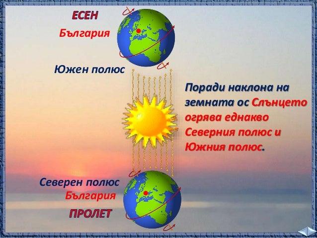 план  При своето видимо движение по небето всеки ден  Слънцето достига най-високото си положение по  пладне. През различни...