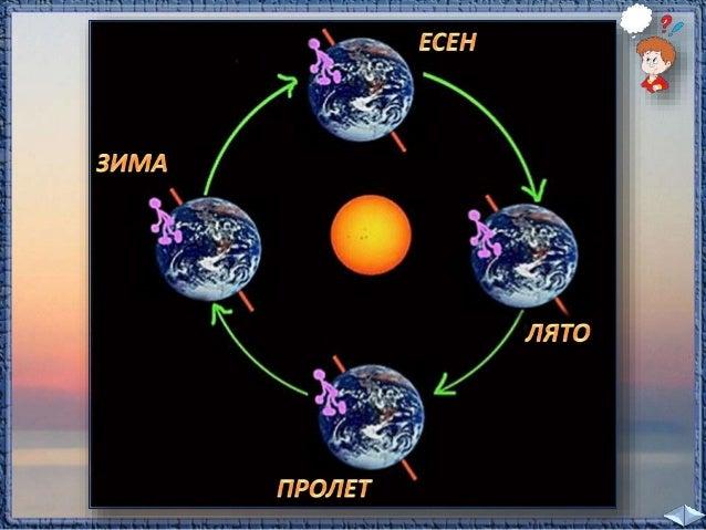  Слънцето е най-високо през лятото, а най-ниско –  през зимата.   Това променя продължителността на деня.   През лятото...