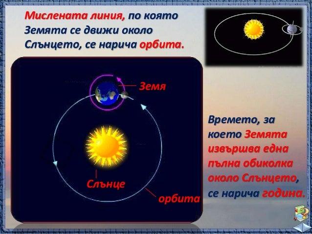 план  наклон прав ъгъл  земна ос  При движението на Земята около Слънцето  сезоните у нас се сменят един след друг. Това  ...