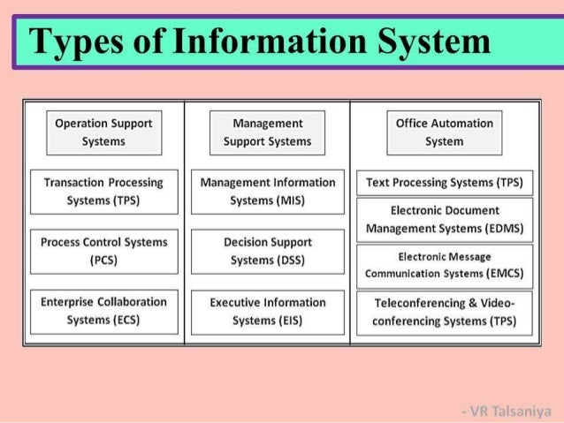 different types of control systems in management