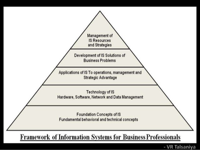 key concepts of information systems in In discussing this topic, certain fundamental concepts need to be understood   management concept the information system concept and the management.