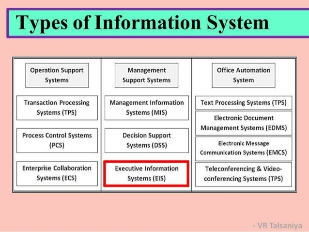difference between decision support systems management information system and eis Business intelligence systems are a special kind ' is used mainly by practitioners while similar issues have been labeled in academic research under the term 'decision support systems they also claim that bi is used to describe the new role of the executive information system.
