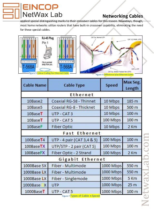 Network Cable Wiring Length - Trusted Wiring Diagram •