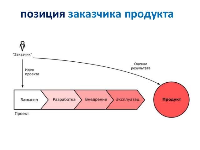 позиция заказчика продукта