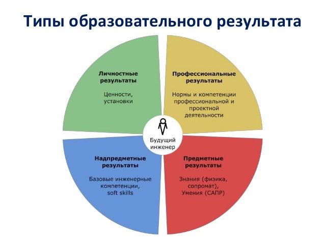 Типы образовательного результата
