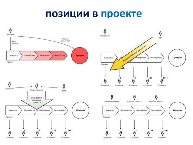 позиции в проекте