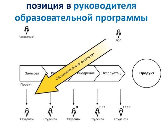 позиция в руководителя образовательной программы