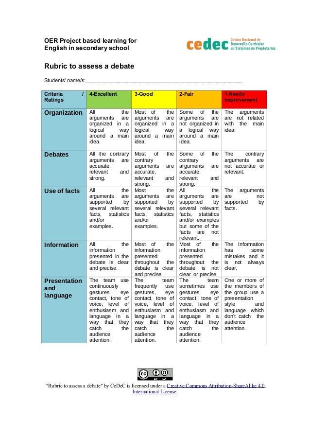 debate rubric Debate rubric category score 4 3 2 1 addresses issues  brings closure to the debate introduces topic and brings some closure to the debate does not.