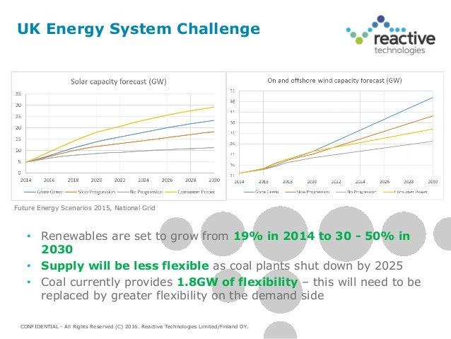 Energy Consumption Management Case Study | Meazon