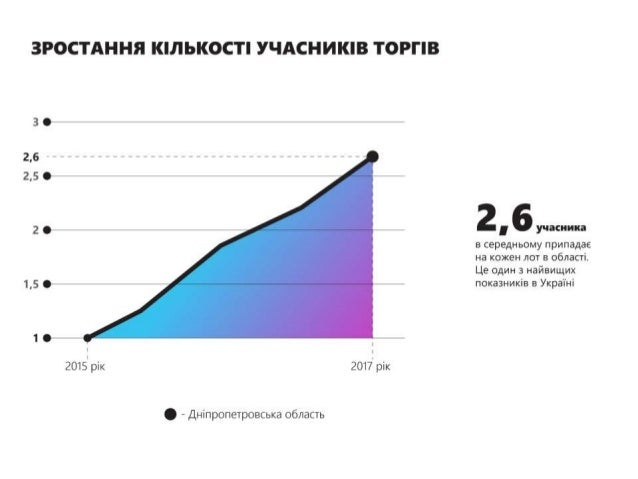 Мільярдні заробітки підприємців, власна система контролю, всеукраїнське лідерство: команда Валентина Резніченка у Prozorro
