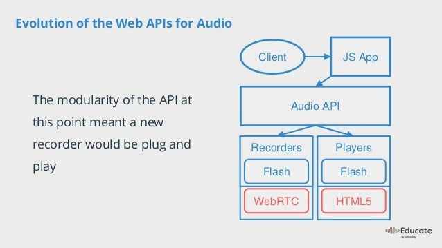 Educate 2017: Evolving APIs & audio with the changing web