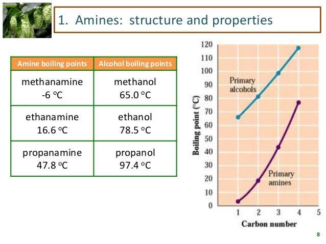 N Methylethanamine Amines and Amides