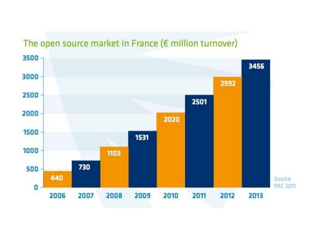 Commentaire (PAC 2012)  La France reste le marché phare du logiciel libre dans le  monde, avec de nombreuses compétences d...