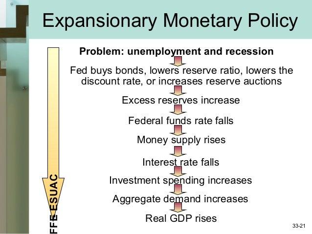 monetary policy essay essential economics essay technique webinar trade tutor u events lse theses online savings stabilization policy international