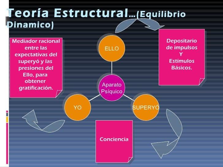 Teoría Estructural …(Equilibrio Dinamico) Conciencia Depositario de impulsos Y  Estímulos Básicos. Mediador racional entre...