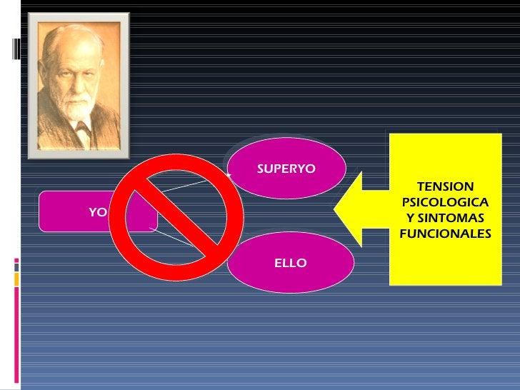 YO SUPERYO ELLO TENSION PSICOLOGICA Y SINTOMAS FUNCIONALES