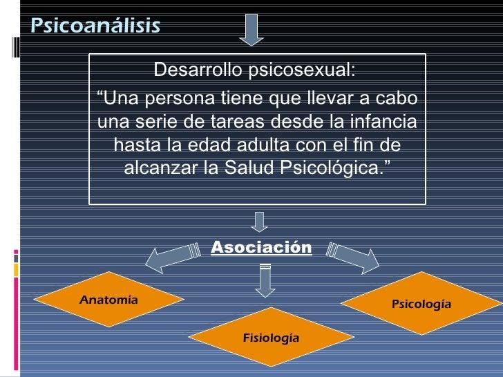 """Psicoanálisis <ul><li>Asociación </li></ul>Anatomía Fisiología Psicología Desarrollo psicosexual:  """" Una persona tiene que..."""