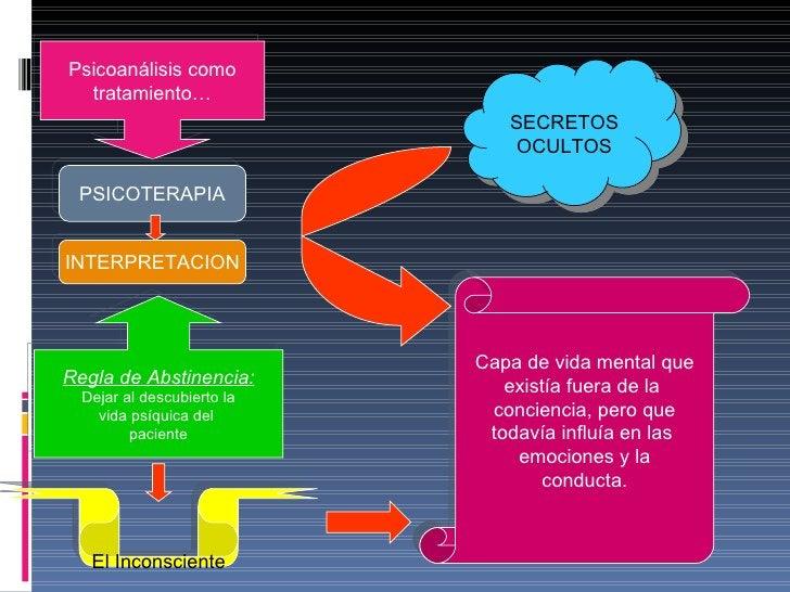 Psicoanálisis como tratamiento… PSICOTERAPIA INTERPRETACION Regla de Abstinencia: Dejar al descubierto la vida psíquica de...