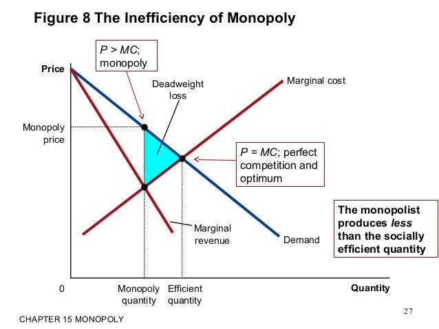 15 monopoly 1 efficient quantity 25 21 ccuart Image collections
