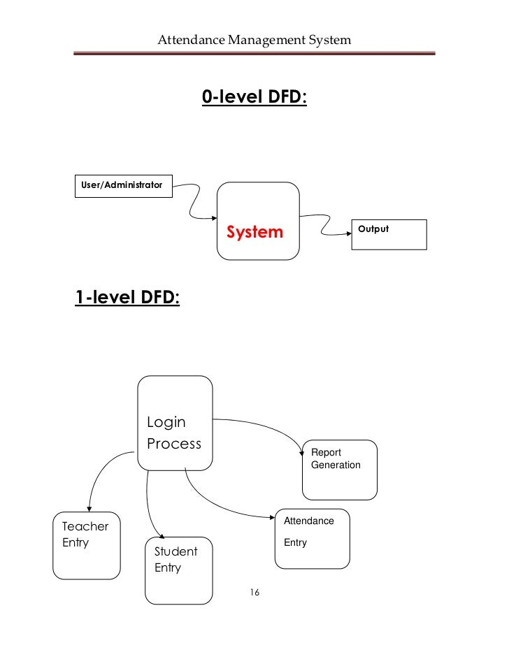 dfd of attendance system Download zero level dfd, 1st level dfd, 2nd level dfd of attendance management system.