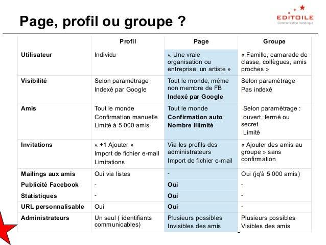 Facebook : 15 techniques pour animer une page entreprise Slide 3