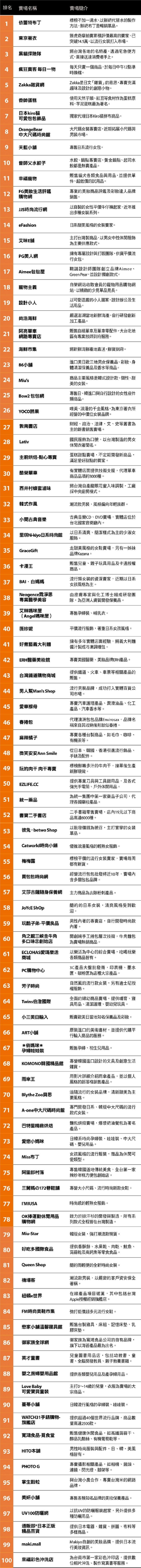 《數位時代》網路人氣賣家100強榜單