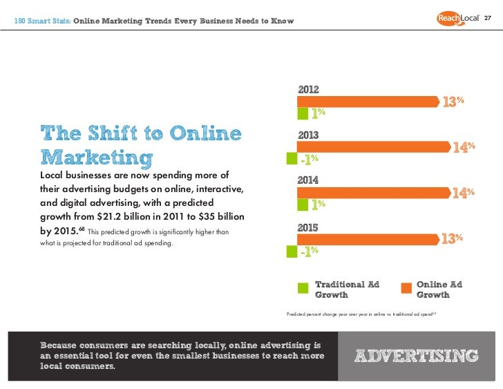 27150 Smart Stats: Online Marketing Trends Every Business Needs to Know                                                   ...