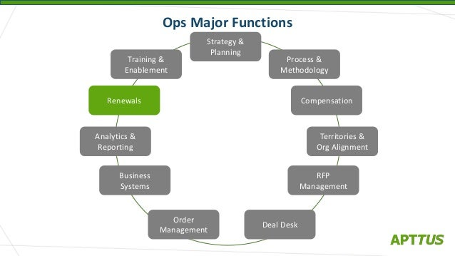 functions of sales management final Customarily, sales executives at all organizational levels devote more time and attention to sales force management than they do to any other single activity the significance attached to operating and planning functions varies with the product .