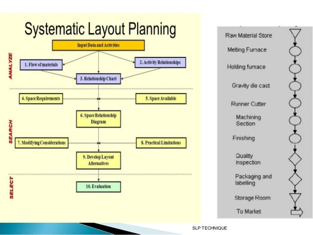 systematic layout Keywords plant layout, systematic layout planning, flow analysis, activity relationship chart i introduction with rapid increasing of demand in production,.