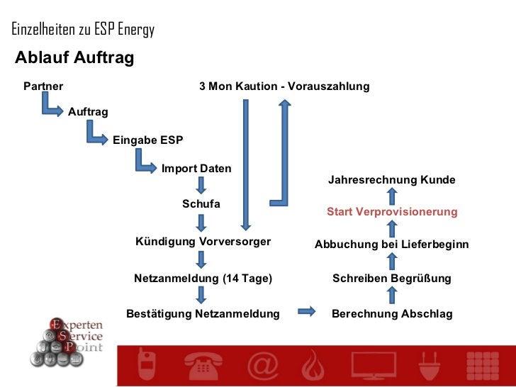 Einzelheiten zu ESP Energy Ablauf Auftrag Partner Auftrag Eingabe ESP Import Daten Schufa 3 Mon Kaution - Vorauszahlung Kü...