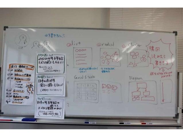 グラフィックレコーディングワークを考える 150112 Slide 3