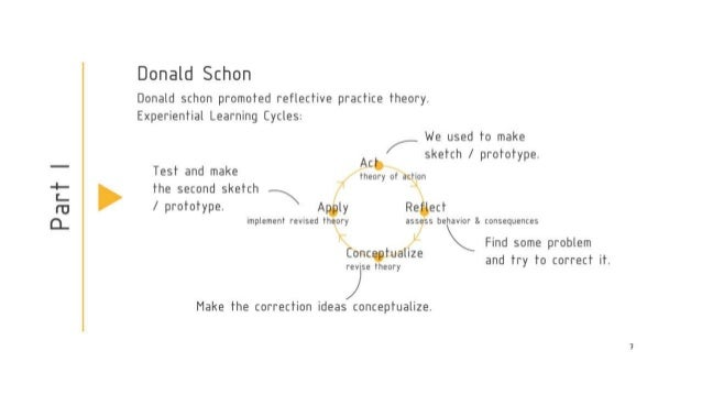schon reflection theory Monday 19th november - design as a reflective conversation with the situation  this text has been chosen  schön, followed theories of dewey.