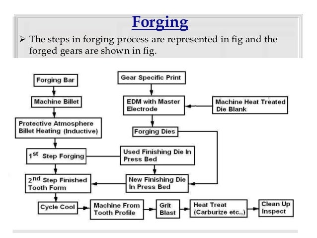 ppt of gears manufacturing processes