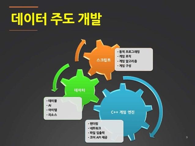 9 데이터 주도 개발 C++ 게임 엔진 •렌더링 •네트워크 •파일 입출력 •코어 API 제공 데이터 •테이블 •AI •아이템 •리소스 스크립트 •동적 프로그래밍 •게임 로직 •게임 알고리즘 •게임 구성