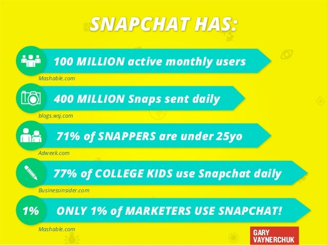 GARY VAYNERCHUK SNAPCHAT HAS: ONLY 1% of MARKETERS USE SNAPCHAT!1% 100 MILLION active monthly users 400 MILLION Snaps sent...