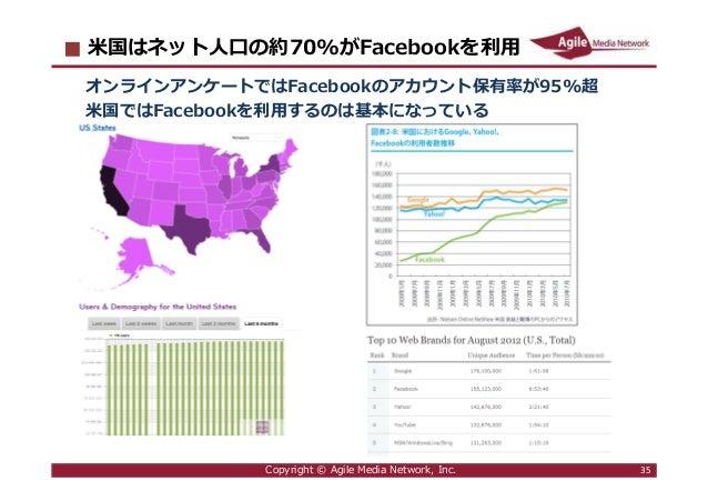 2016/6/9 35 米国はネット人口の約70%がFacebookを利⽤ オンラインアンケートではFacebookのアカウント保有率が95%超 米国ではFacebookを利⽤するのは基本になっている Copyright © Agile Med...