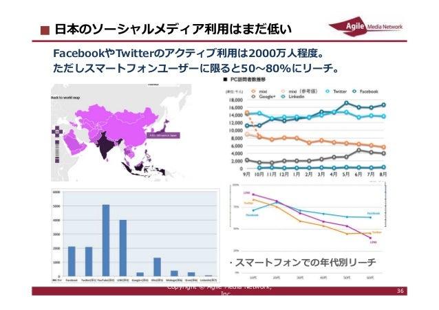2016/6/9 36 ⽇本のソーシャルメディア利⽤はまだ低い FacebookやTwitterのアクティブ利⽤は2000万⼈程度。 ただしスマートフォンユーザーに限ると50〜80%にリーチ。 Copyright © Agile Media N...