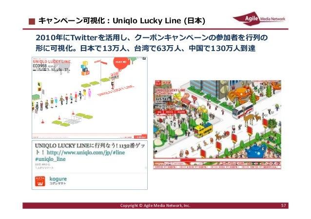 2016/6/9 57 キャンペーン可視化︓Uniqlo Lucky Line (日本) 2010年にTwitterを活⽤し、クーポンキャンペーンの参加者を⾏列の 形に可視化。日本で13万人、台湾で63万人、中国で130万人到達 Copyrig...